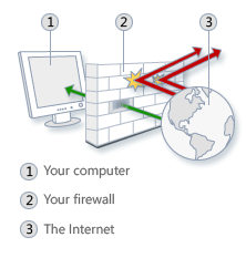 Is Your Firewall Good Enough For You?